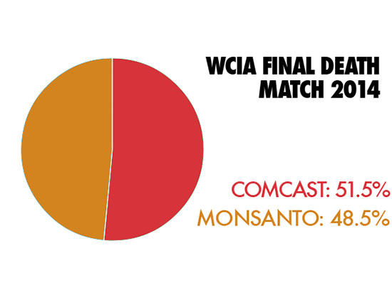 WCIA final death match pie graph 2014 comcast 51.5% Monsanto 48.5%