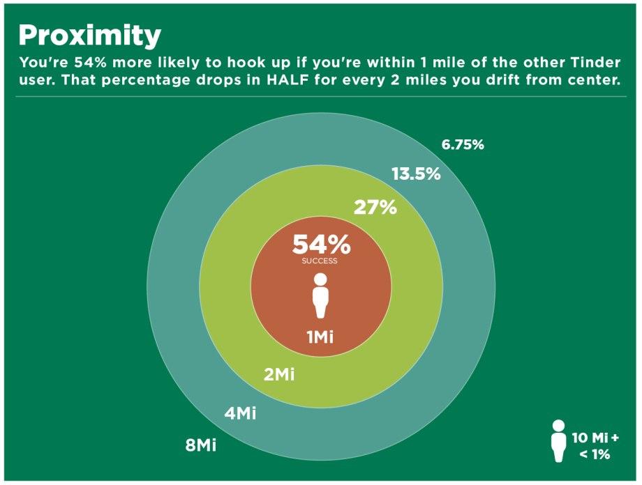 tinder study 5 Study reveals surprising statistics behind Tinder hookups (10 Photos)
