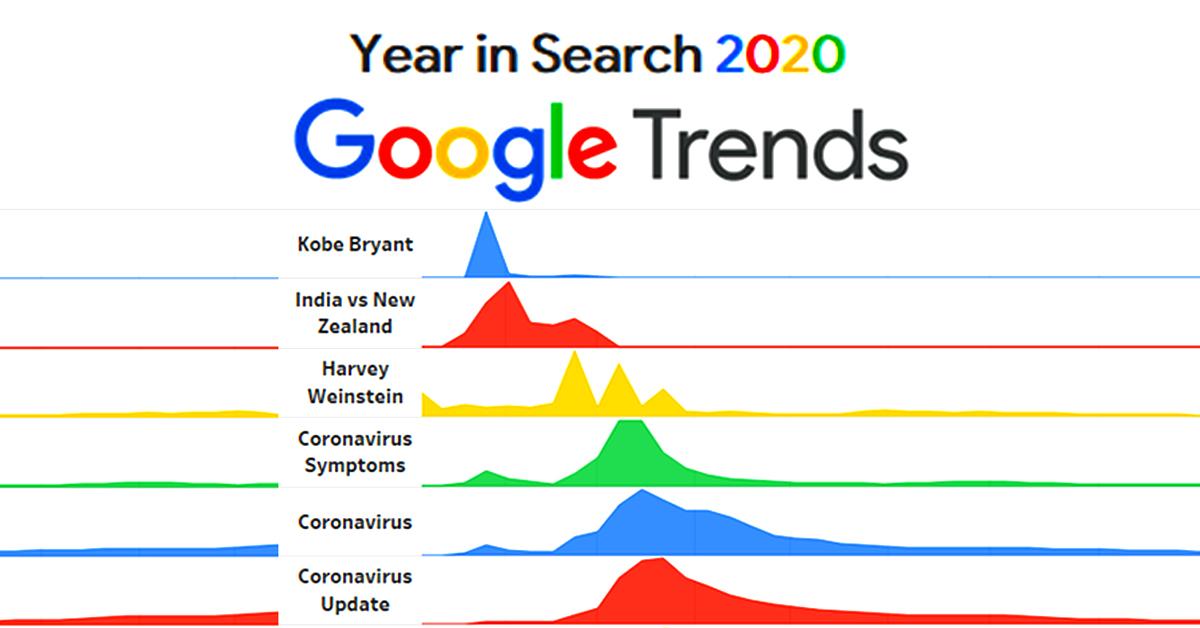 2020 broken down by trending Google hunts (10 Photos)